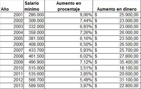 Aumento de salario mínimo en el tiempo en colombia