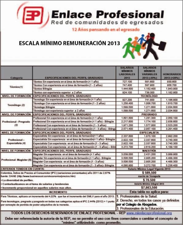 Escala de Mínimos de Remuneracion 2013